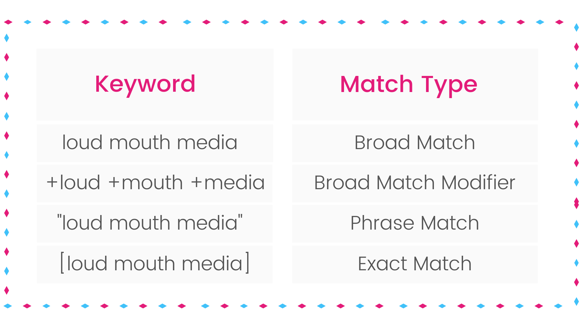 Google Ads With Keyword Match Types | Loud Mouth Media