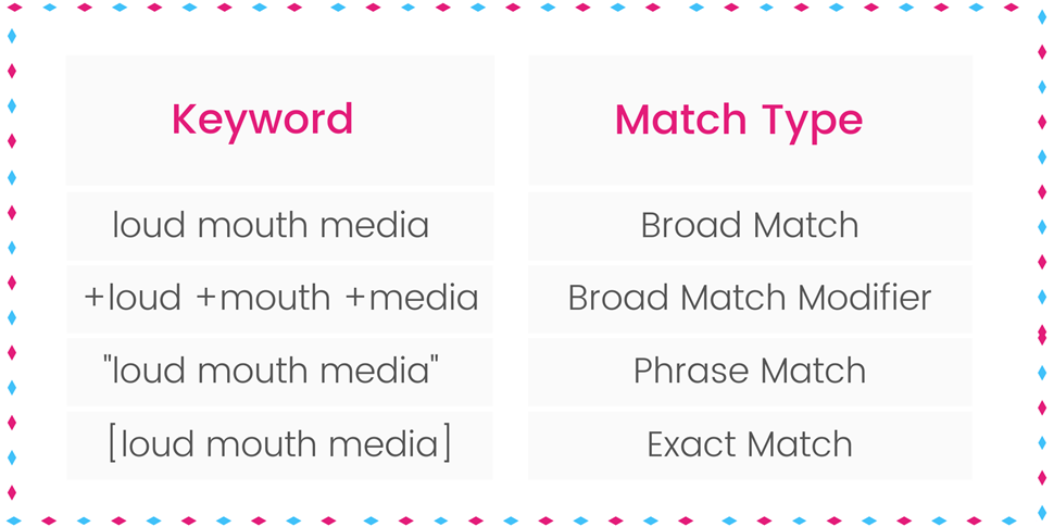 Copy of Keyword Match Types.png