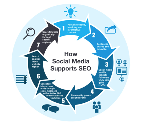 social media supporting seo infographic from life marketing